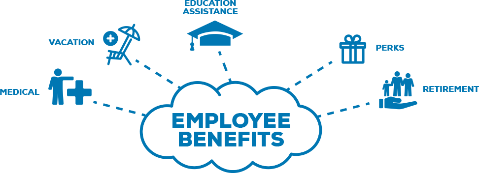 Employee Benefits Cloud Image